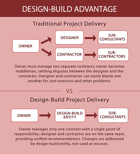 design-build-advantage-arlington-ma